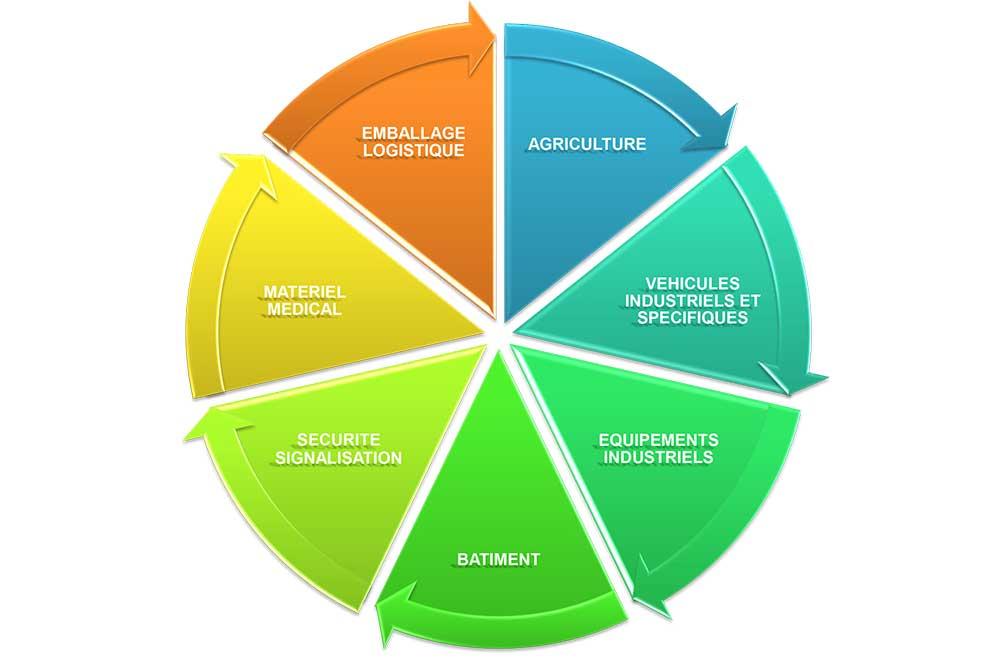 TMP c'est 40 ans d'expérience au service des exigences de secteurs industriels très diverses